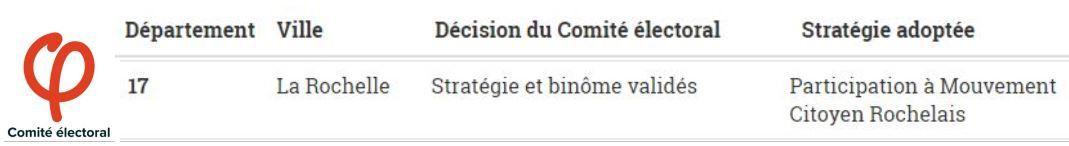 Face aux Macron compatibles rochelais : STOP aux divisions artificielles... soutenons le Mouvement Citoyen Rochelais !
