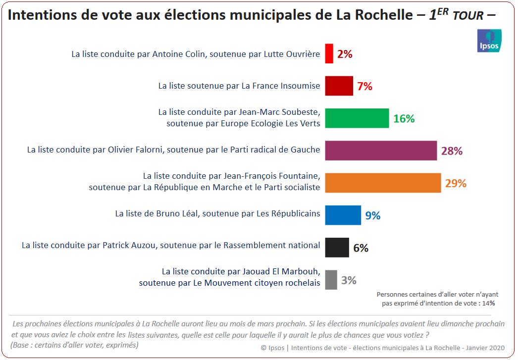 Municipales 2020 : à La Rochelle, paiement comptant et au prix fort pour ceux qui ont fomenté et porté la division citoyenne !