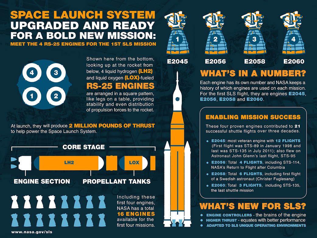 Les 4 moteurs RS-25 prévus pour voler sur EM-1 sont prêts pour leur intégration avec le SLS.
