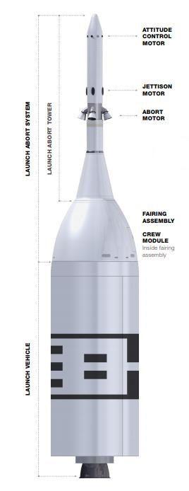 Le test d'abandon au lancement AA-2