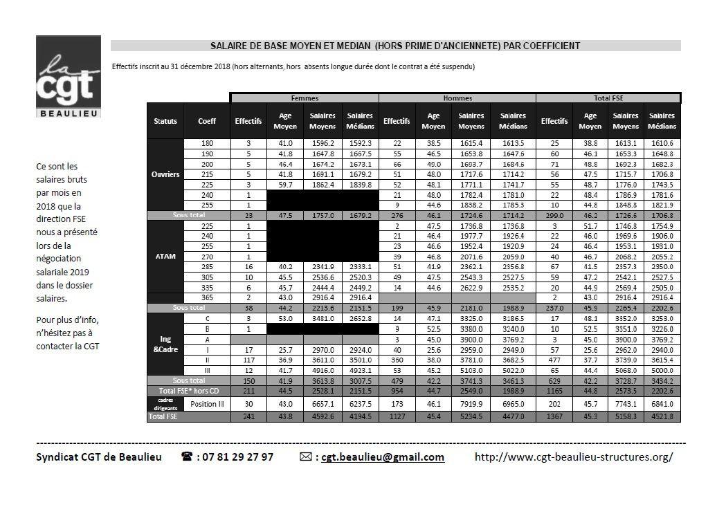 Tract et grille salaires 2018 à Faurecia Systèmes d'Échappement