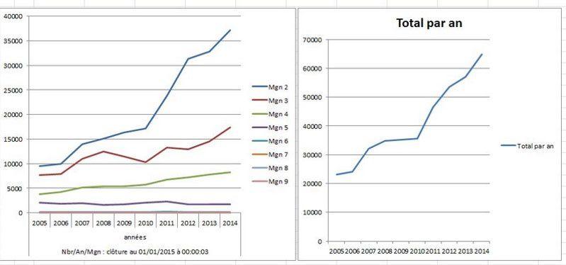 nombre de séismes entre 2005 et 2014