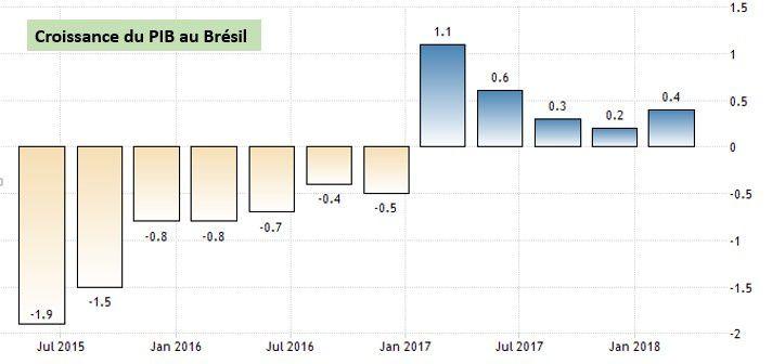 Brésil : la croissance du PIB sur les 3 dernières années