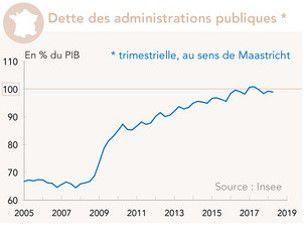 La dette publique en France