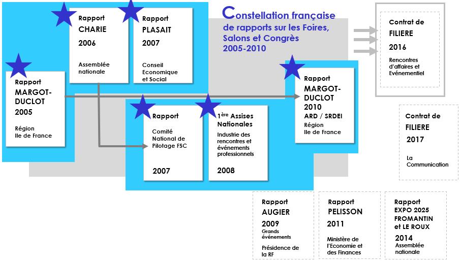 Les six rapports français sur les Foires, Salons et Congrès (Constellation part. A)