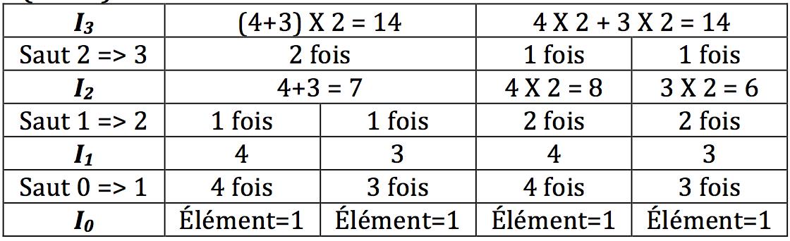 """Regard """"entropologique"""" sur les maths"""