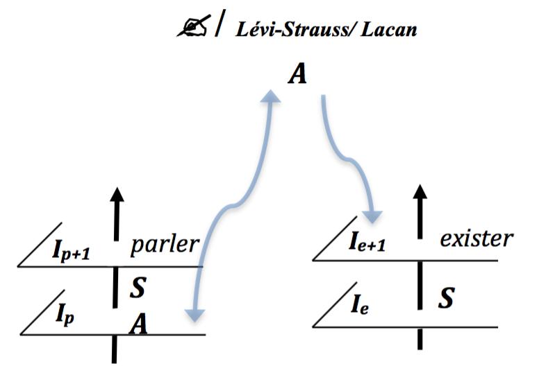 Le schéma en L de Lacan