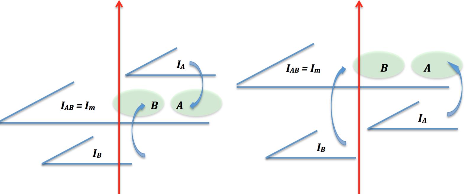 Schéma de la bascule  Im<IA=> IA < Im