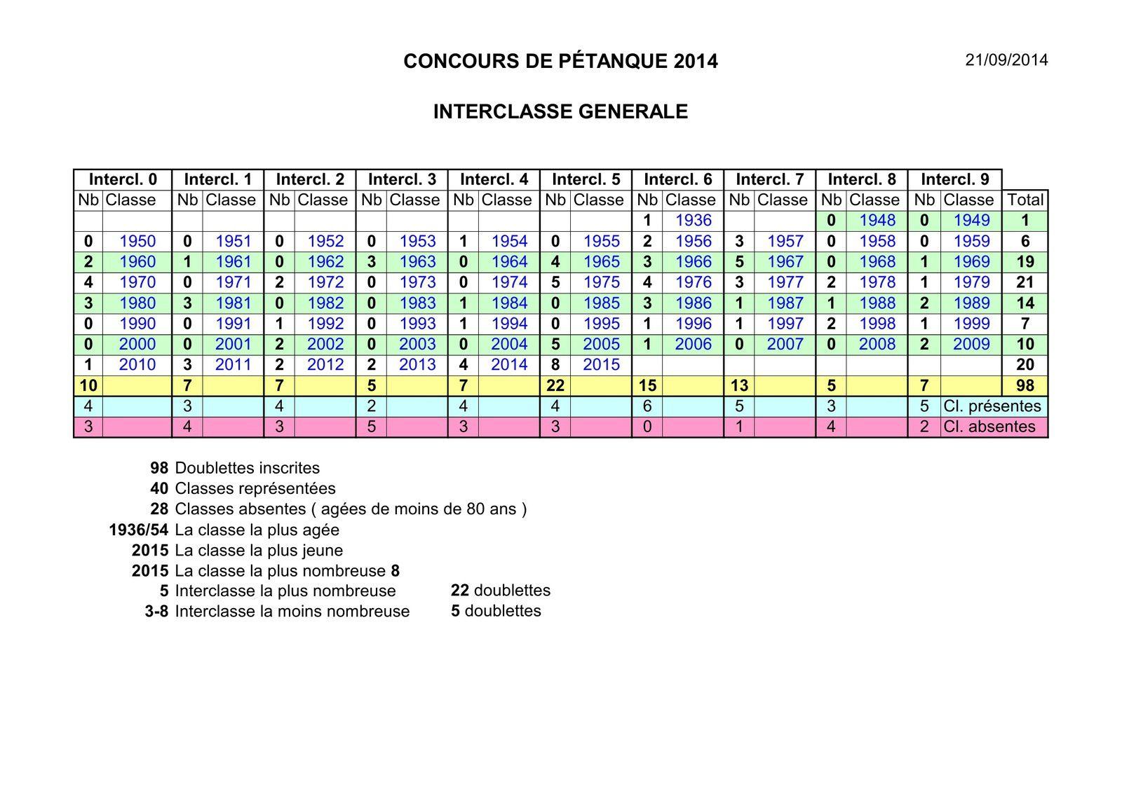 Album 2014-09-20-2 bilan classes