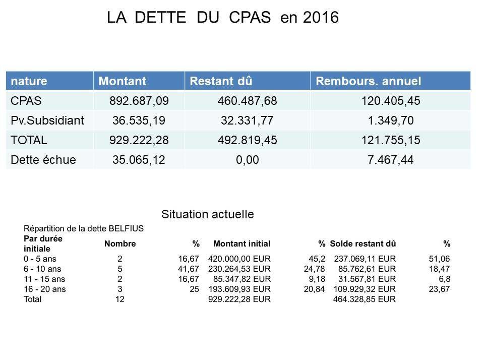 Compte 2016 et modification 2017 du CPAS