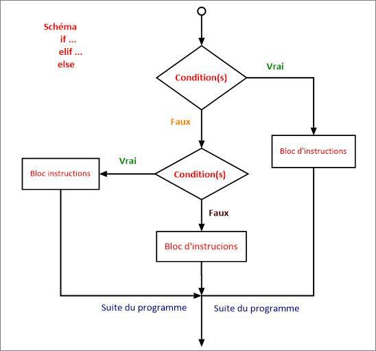 Organigramme pour comprendre la structurer conditionnelle if...elif...else