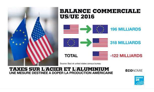 Taxes sur l'acier et l'aluminium : Donald Trump déclare la guerre commerciale à l'Europe