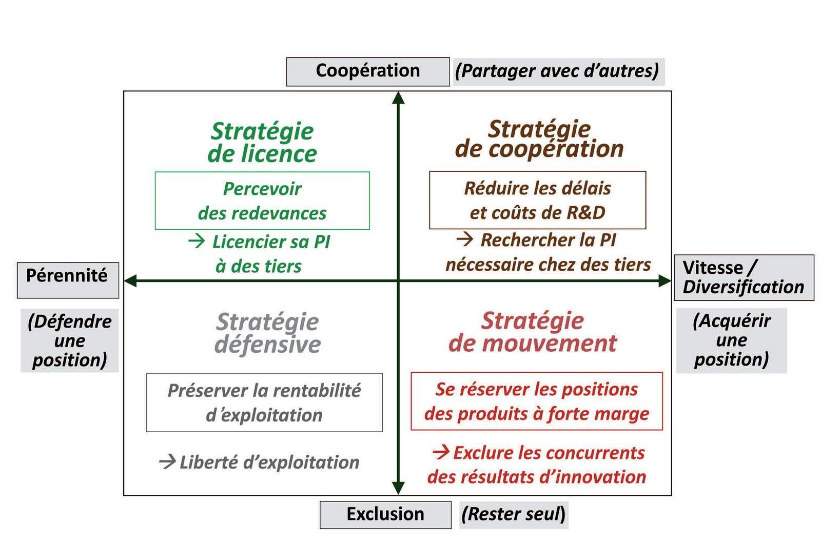 L'usage de la propriété intellectuelle par les entreprises: Quelles stratégies pour quels leviers?