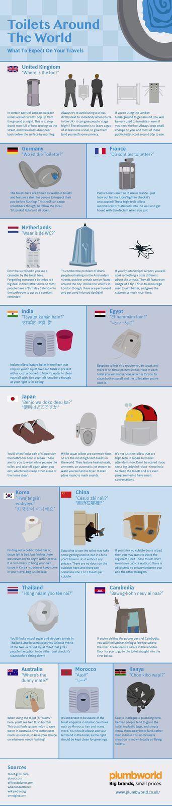 Toiletten rund um die Welt