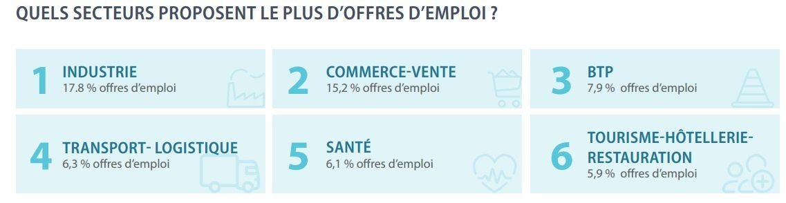 Sans surprise, Vierzon n'est pas sur la liste des villes qui offrent le plus d'emplois