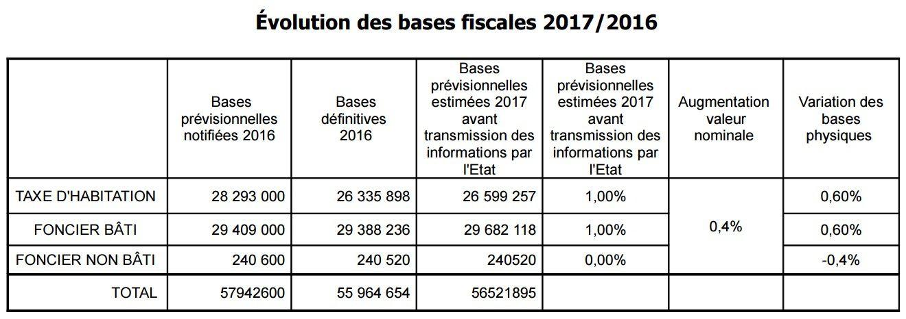 Conseil municipal : les Vierzonnais payent 13 millions d'euros de produit fiscal