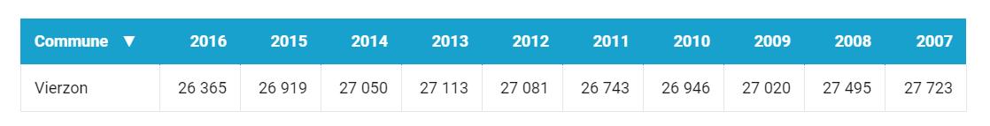 On aurait déjà perdu 24 habitants depuis le 1er janvier....