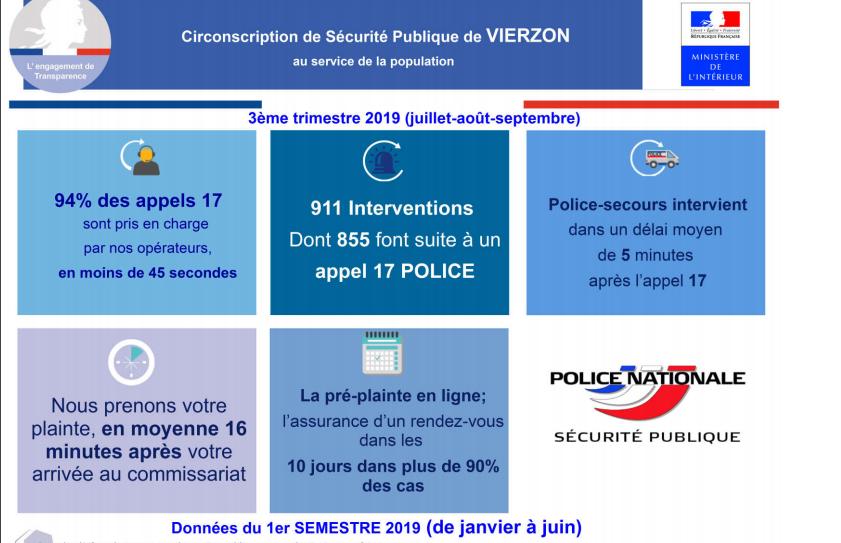 Commissariat de Vierzon :  911 interventions en 3 mois