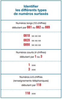 numeros-payants-france