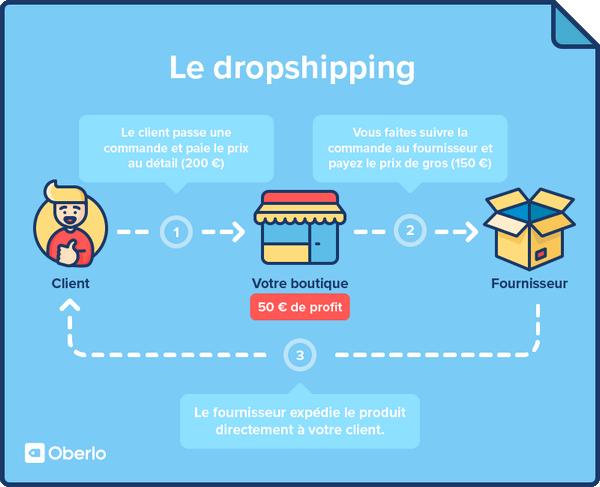 dropshipping-fonctionnement