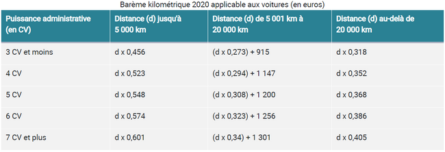 bareme-kilometrique-covoiturage
