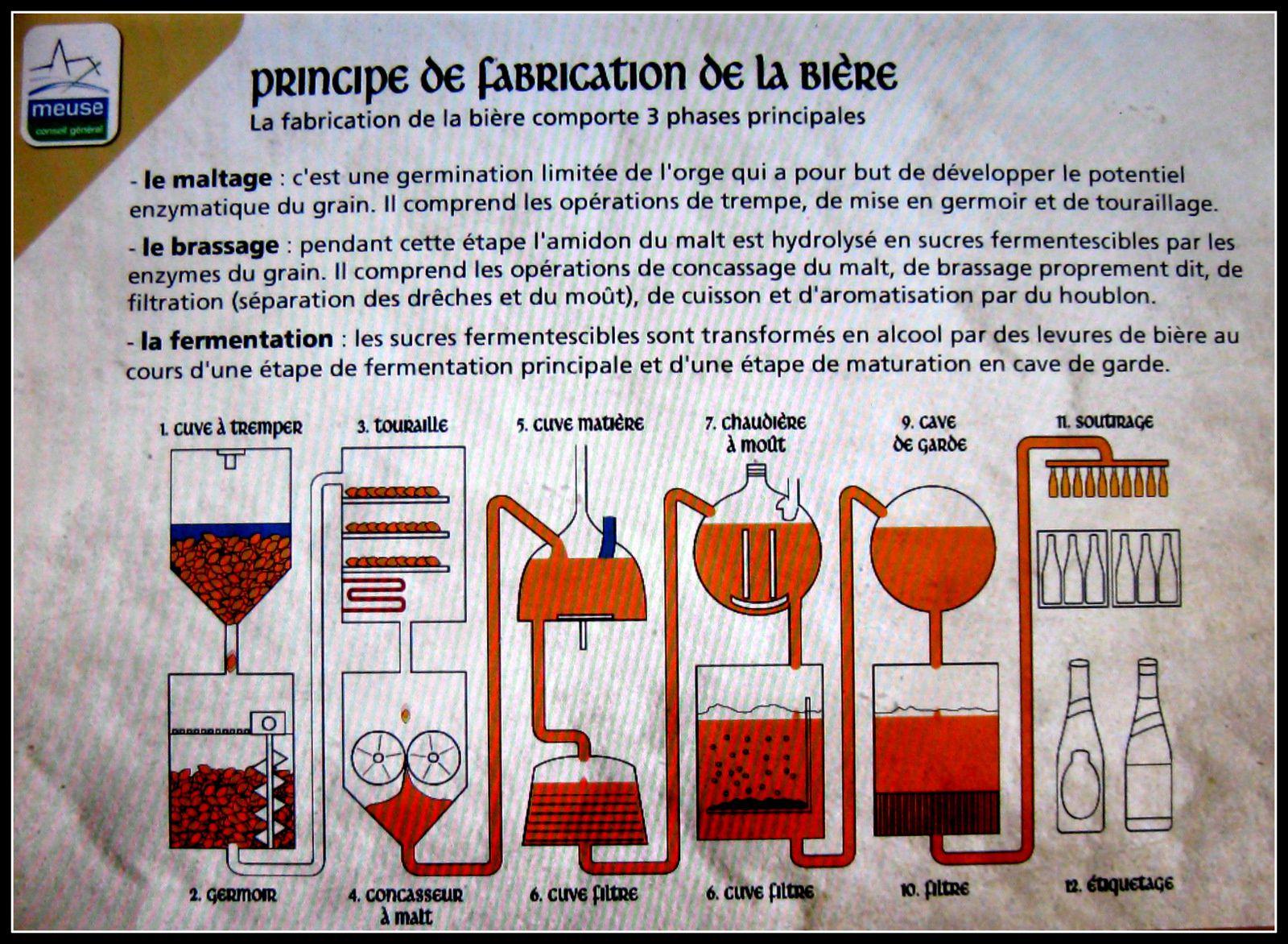Musée de la Bière de Stenay, refroidissement, brassage etc...