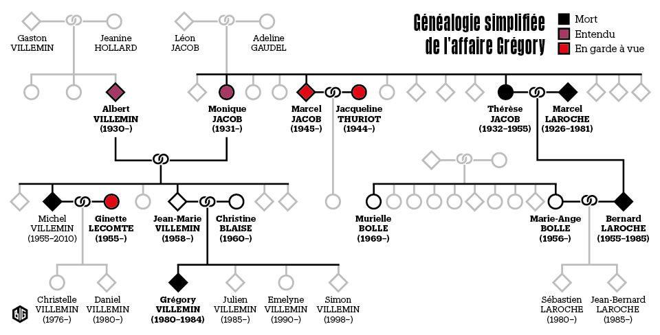 Généalogie simplifiée de l'affaire Grégory. Infographie BiG