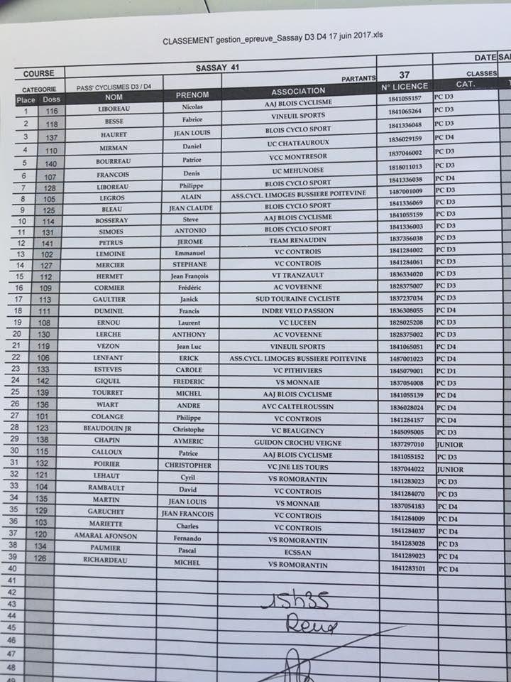 Quelques résultats des coureurs du 28 à l'extérieur