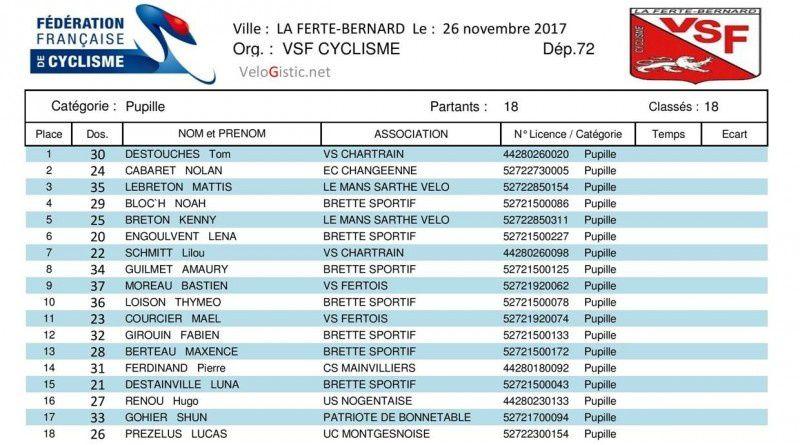 Les résultats du cyco-cross de La Ferté Bernard (72)
