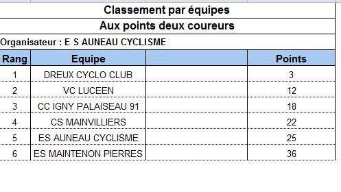 Tous les classements de la course minimes de Hanches (28)
