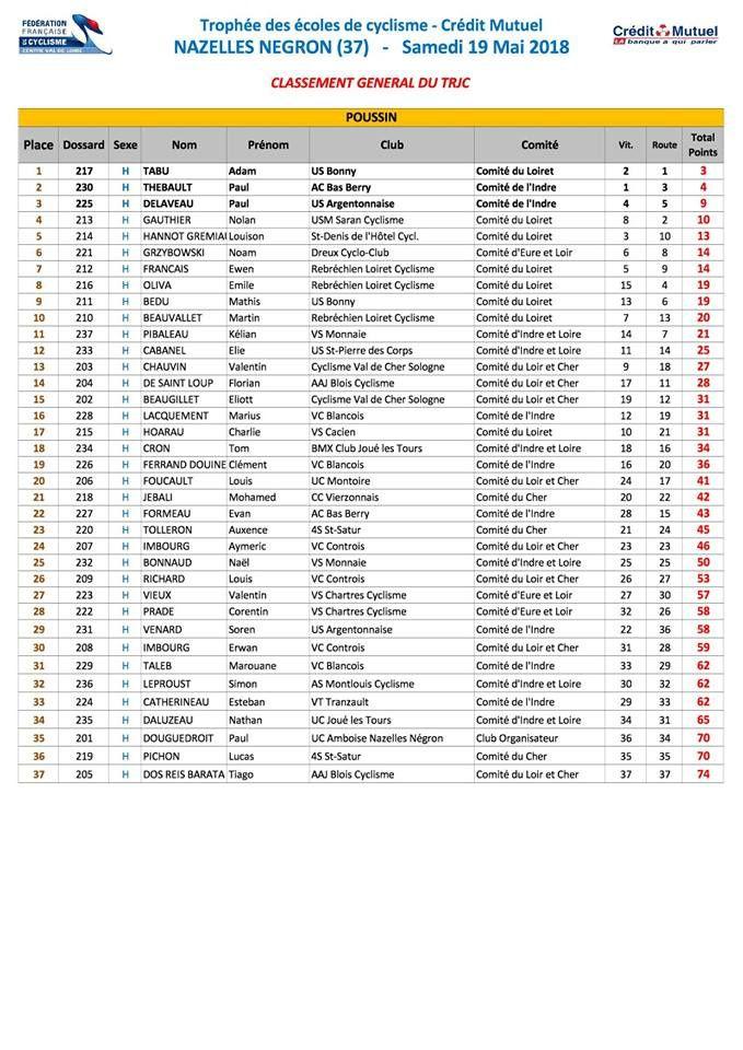 Les classements complets du TRJC de Nazelles négron (37)