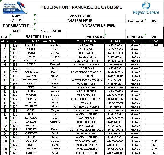 Tous les résultats du championnat régional VTT XCO de chartres (28)