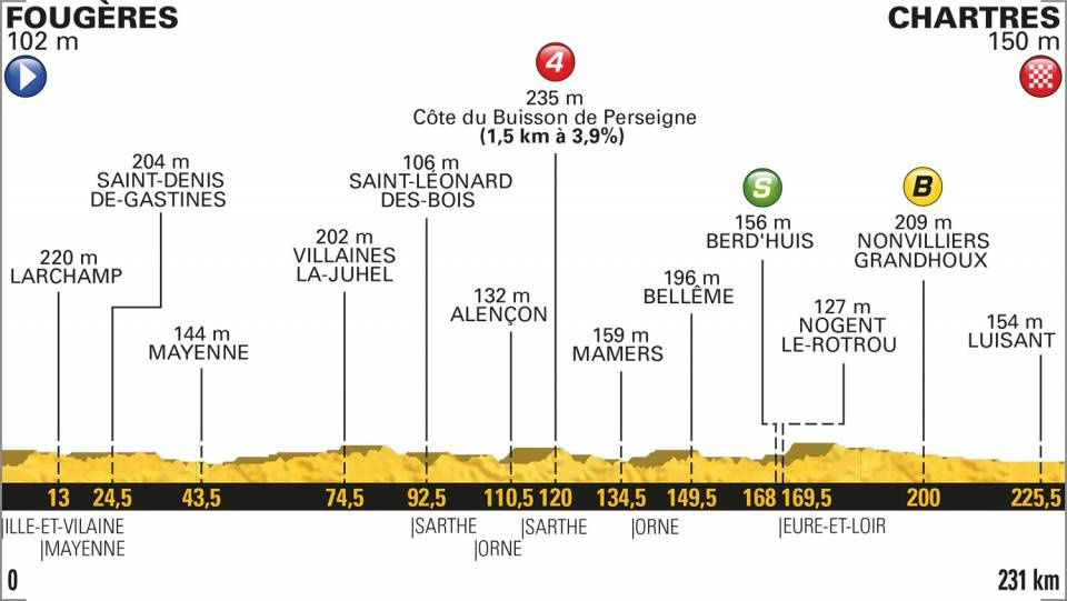 J-2 pour la 7ème étape du Tour de France Fougères-Chartres 231 kms
