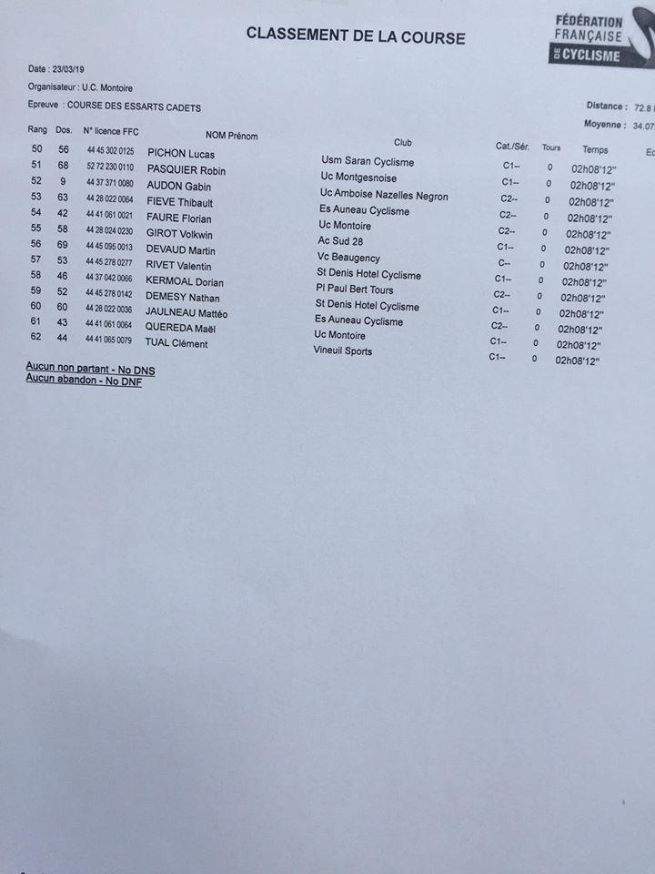 Les résultats du challenge régional dames minimes-cadettes, minimes et cadets Aux Essarts (41)