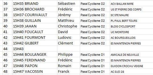 Tous les horaires de départ du championnat régional de contre la montre du jeudi 30 mai de La Rouchouze (37)