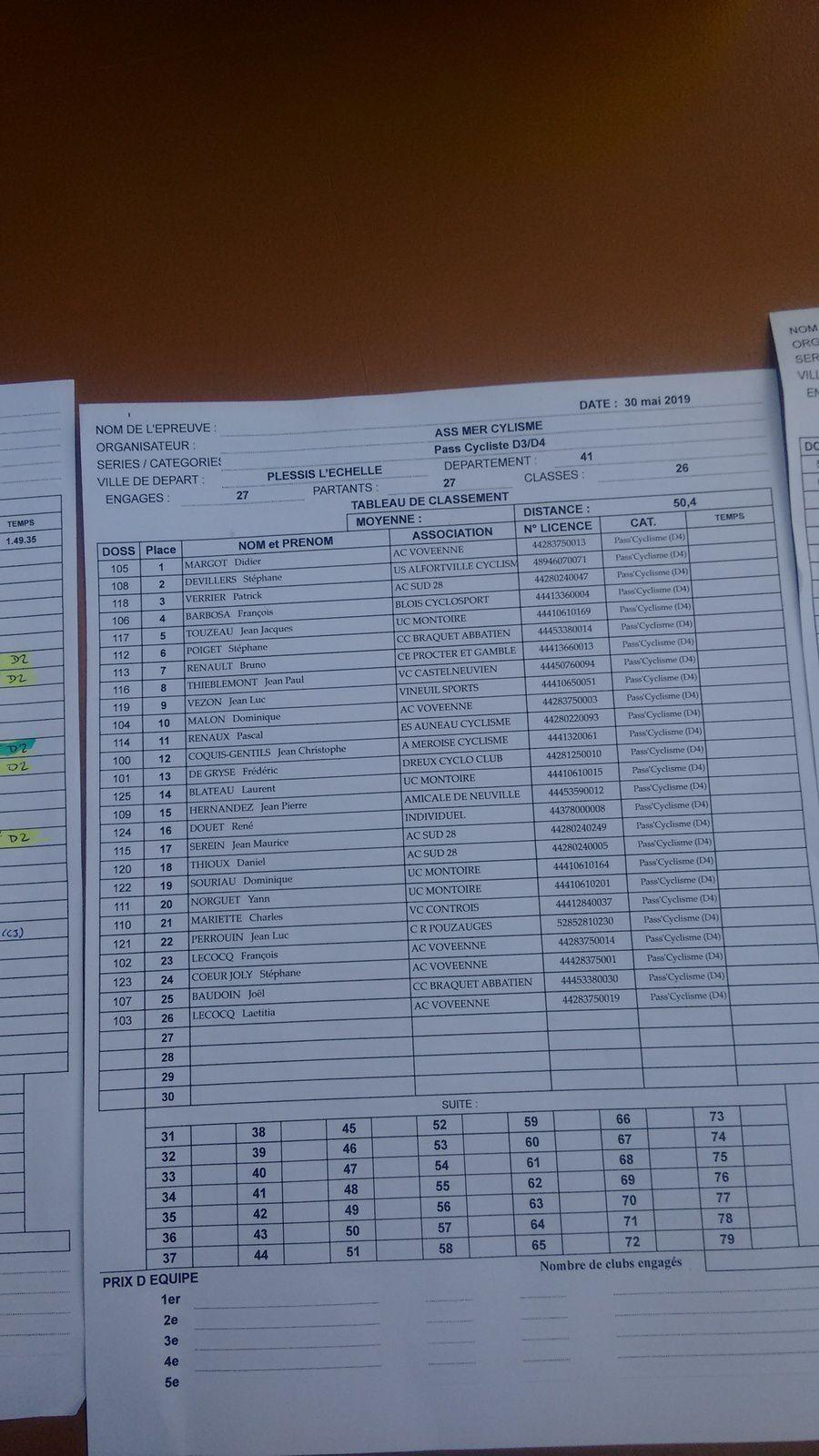 Le Plessis l'Echelle (41) D1 victoire de Léonard Cosnier (UC Joué les Tours), 1er D2 Christophe Apruzzese (Dreux CC), D3 victoire Cédric Coupe (P Patay) et victoire en D4 de Didier Margot (AC Voves)