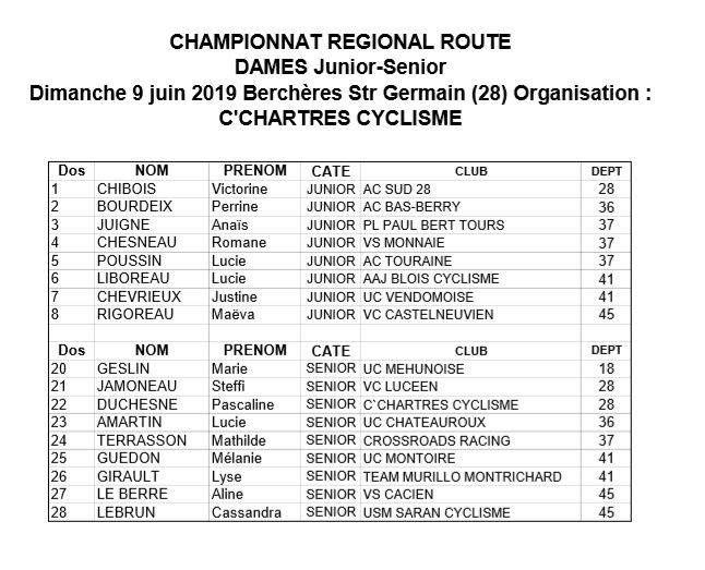 Les listes des engagés du championnat régional dames J-S, des 1 et 2 et des 3 du dimanche 9 juin à Berchères St Germain (28)