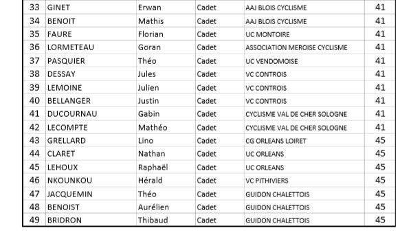 Tous les engagés du champional régional de l'avenir à la Selle sur le Bied (45)