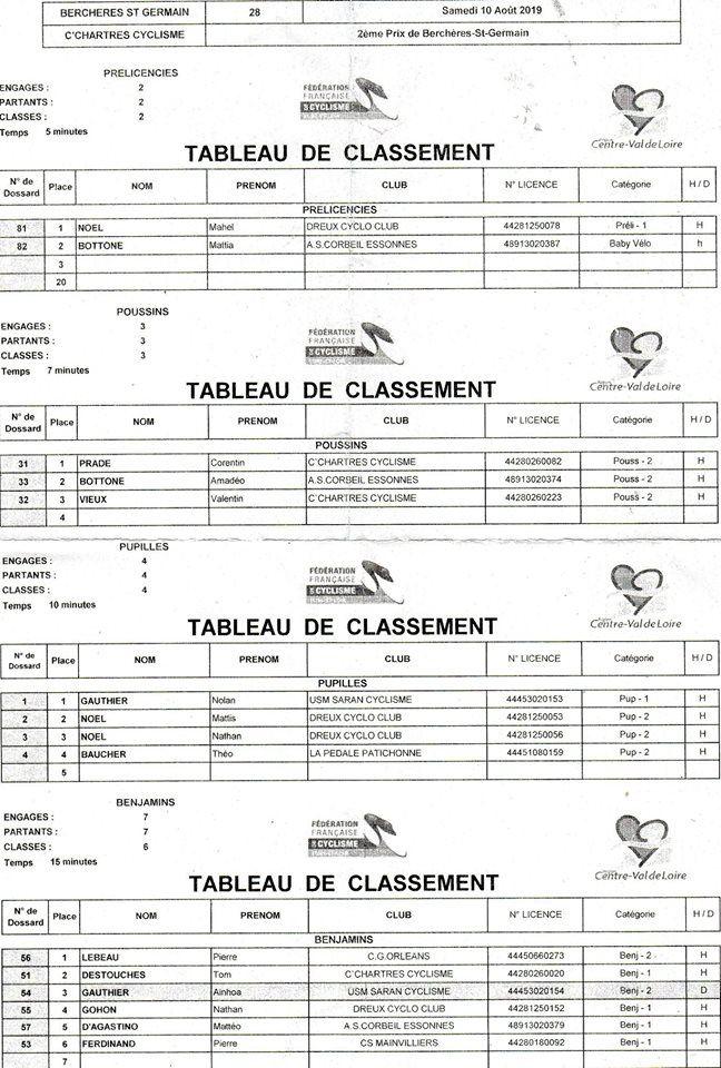 Les résultats de la réunion école de cyclisme à Berchères St Germain (28)