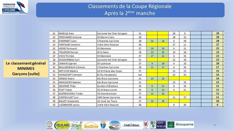 Coupe Régionale de cyclo-cross : le classement général après 2 manches