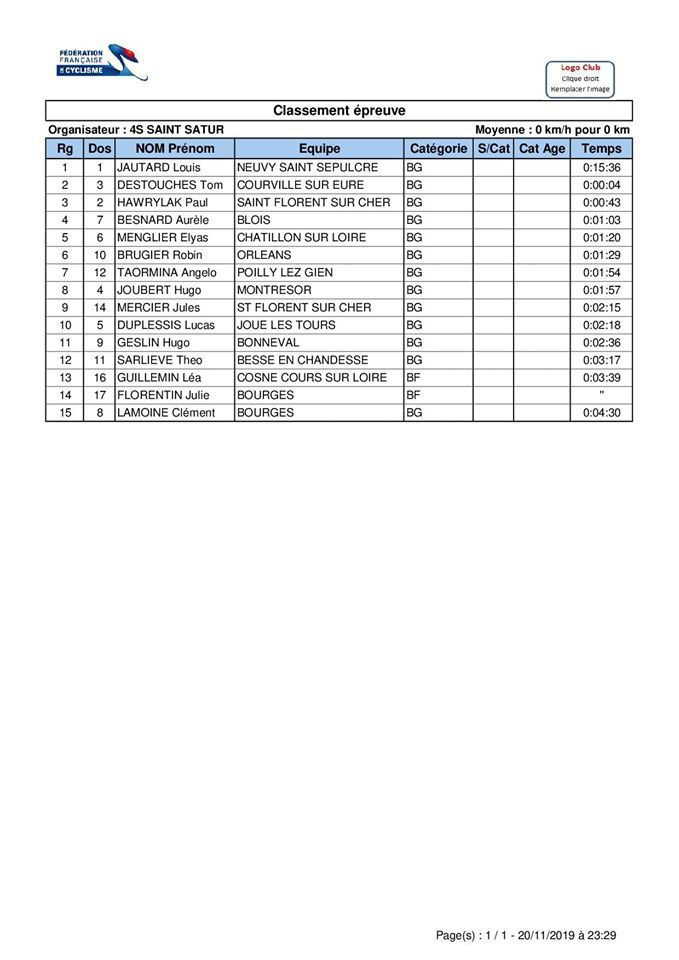 Les résultats du championnat régional UNSS à Aubigny sur Nere (18)