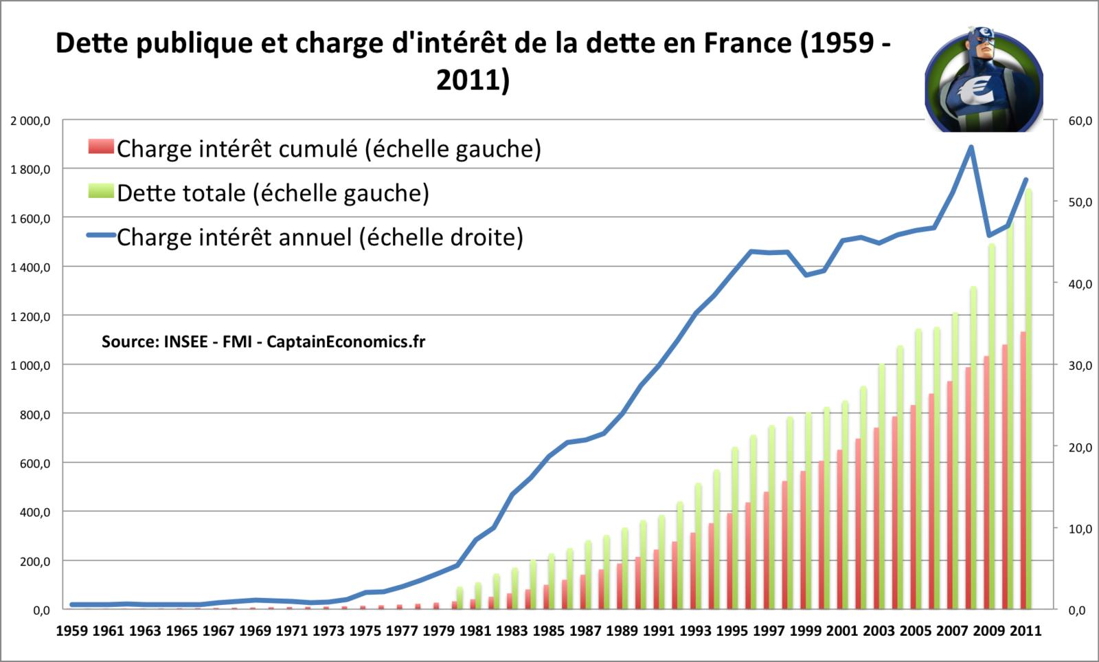 Loi du 3 Janvier 1973 - Cause de l'endettement de la France