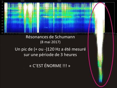 Les Résonances de Schumann ont été très intense pendant la journée du 8 Mai 2017
