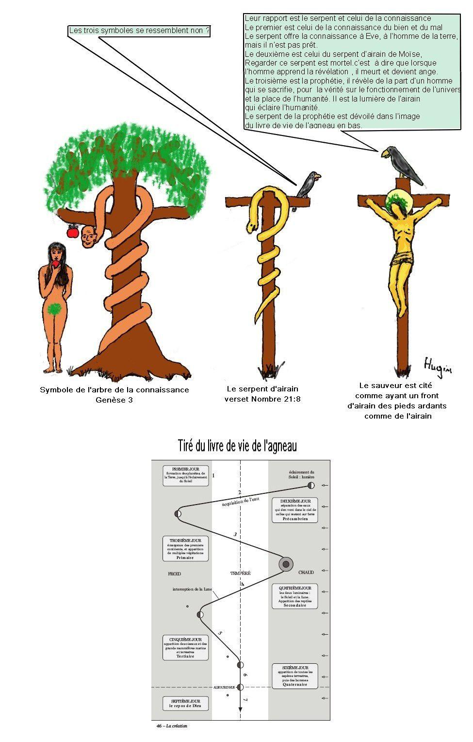 Symbole du serpent et de la croix