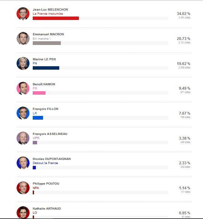 Excellent résultat pour la France insoumise et son candidat à Creil