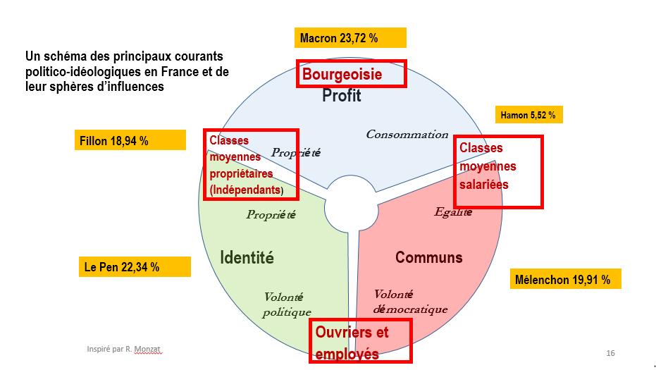 Schéma réalisé à partir d'une représentation de R. Monzat pour une réunion GUE NGL députés européens