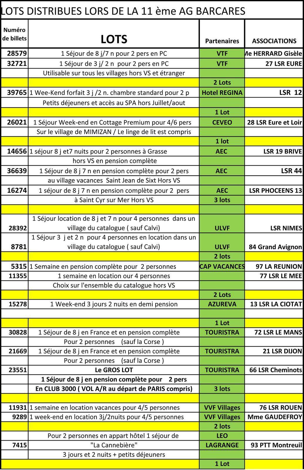 Résultats souscription fédérale