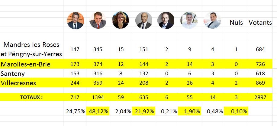 Résultats Primaire Mandres-Marolles-Périgny-Santeny-Villecresnes !!