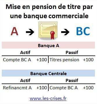 Un état des lieux du « pouvoir » des banques ?