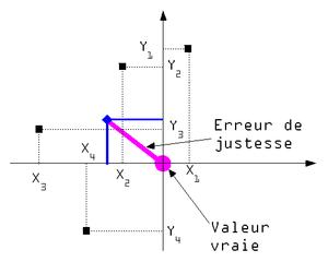 Qualité métrologique des appareils de mesure
